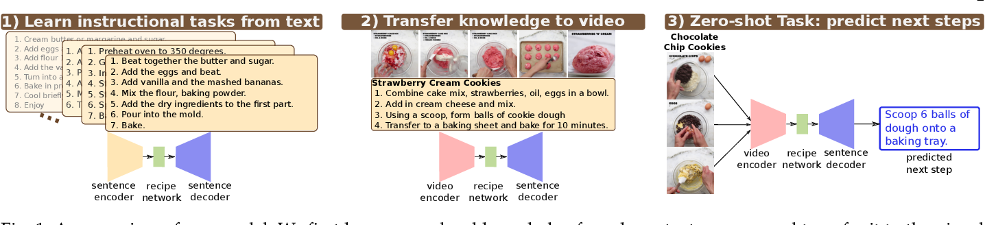 Figure 1 for Learning Video Models from Text: Zero-Shot Anticipation for Procedural Actions