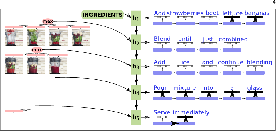 Figure 3 for Learning Video Models from Text: Zero-Shot Anticipation for Procedural Actions