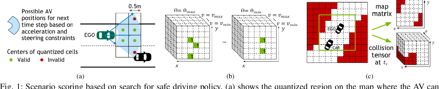 Figure 1 for Generating and Characterizing Scenarios for Safety Testing of Autonomous Vehicles