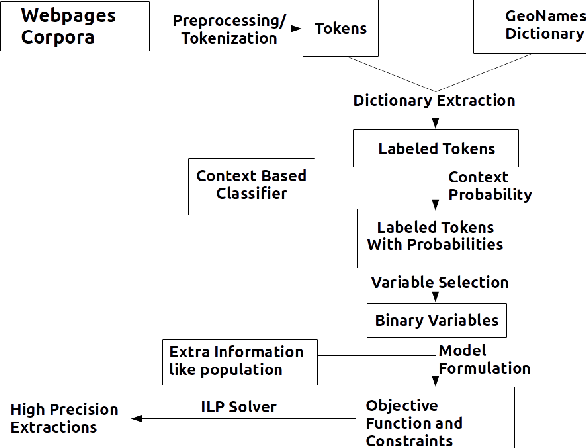 Figure 1 for Using Contexts and Constraints for Improved Geotagging of Human Trafficking Webpages