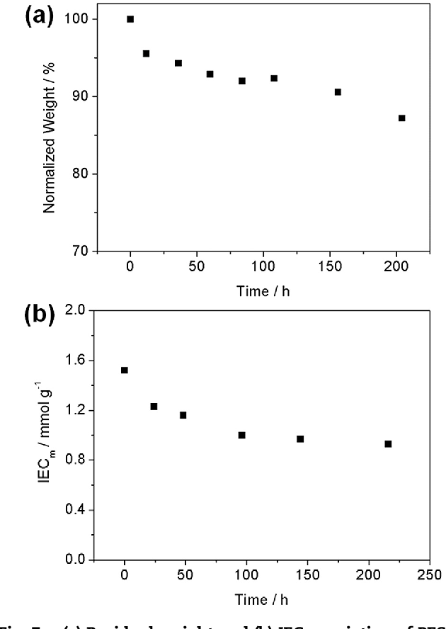 Figure 7 from Preparation and characterization of
