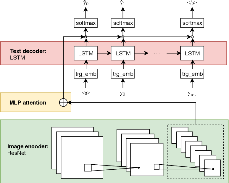 Figure 3 for From Speech Chain to Multimodal Chain: Leveraging Cross-modal Data Augmentation for Semi-supervised Learning