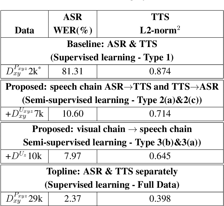 Figure 4 for From Speech Chain to Multimodal Chain: Leveraging Cross-modal Data Augmentation for Semi-supervised Learning