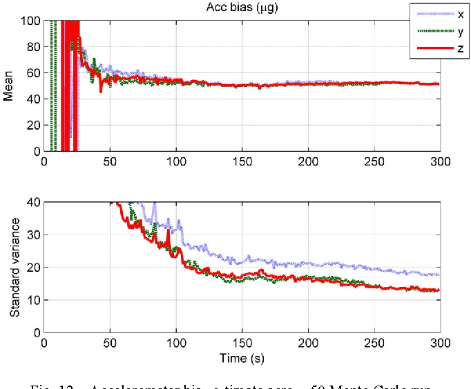 Figure 4 for A New Technique for INS/GNSS Attitude and Parameter Estimation Using Online Optimization