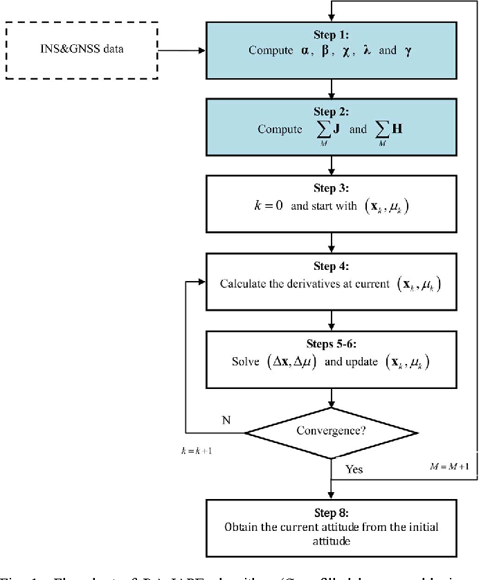 Figure 1 for A New Technique for INS/GNSS Attitude and Parameter Estimation Using Online Optimization