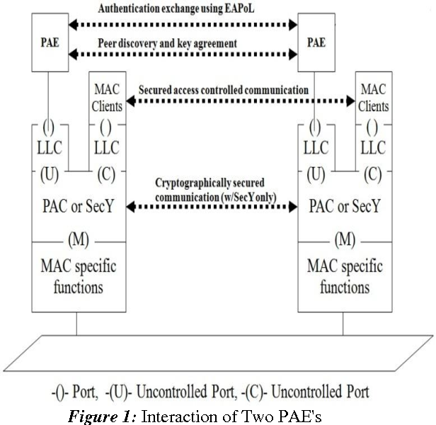 Figure 1 from Linux Based Implementation of MACSec Key