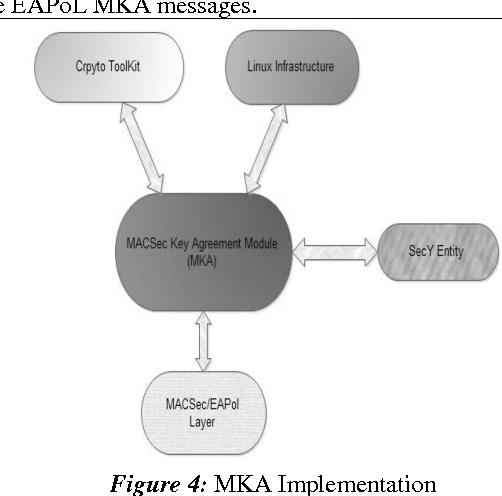 Linux Based Implementation Of Macsec Key Agreement Mka