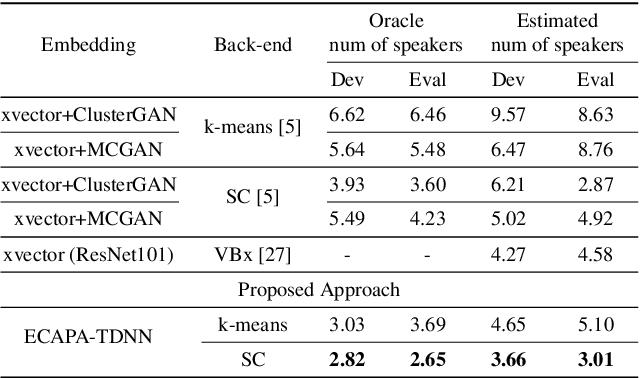 Figure 2 for ECAPA-TDNN Embeddings for Speaker Diarization