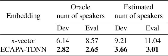 Figure 3 for ECAPA-TDNN Embeddings for Speaker Diarization