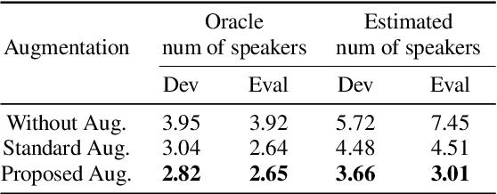 Figure 4 for ECAPA-TDNN Embeddings for Speaker Diarization