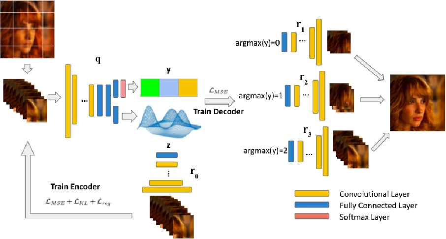 Figure 3 for Learning Deep Latent Subspaces for Image Denoising