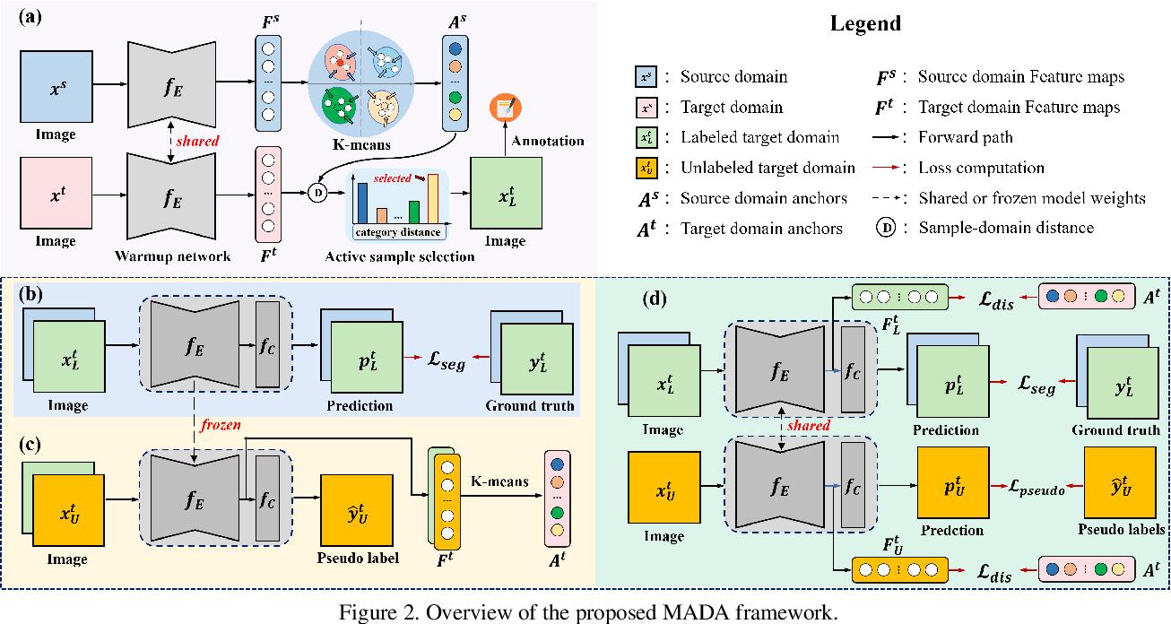Figure 3 for Multi-Anchor Active Domain Adaptation for Semantic Segmentation