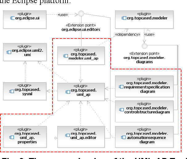 Figure 5 from tool support for the uml automation profile for figure 3 ccuart Images