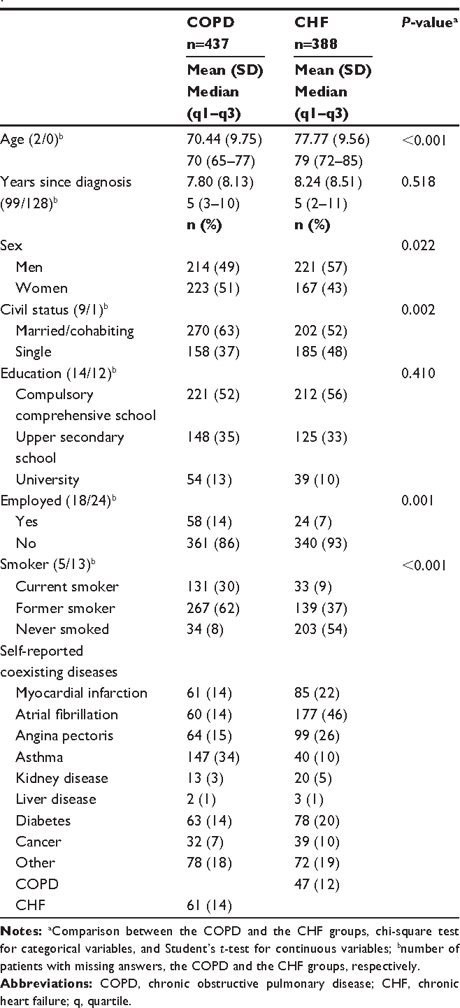 Table 1 Background characteristics in patients with COPD and patients with ChF