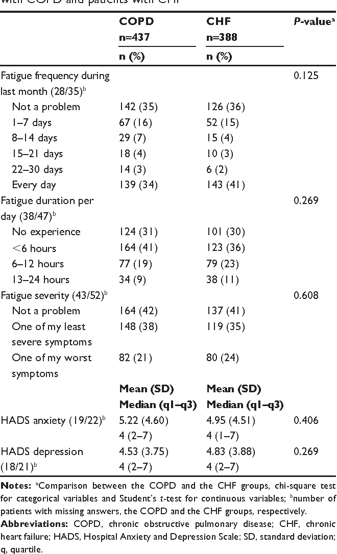 Table 4 experience of fatigue, anxiety, and depression in patients with COPD and patients with ChF