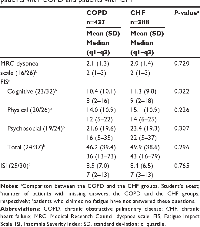 Table 5 Impact of dyspnea, fatigue, and sleep on functioning in patients with COPD and patients with ChF