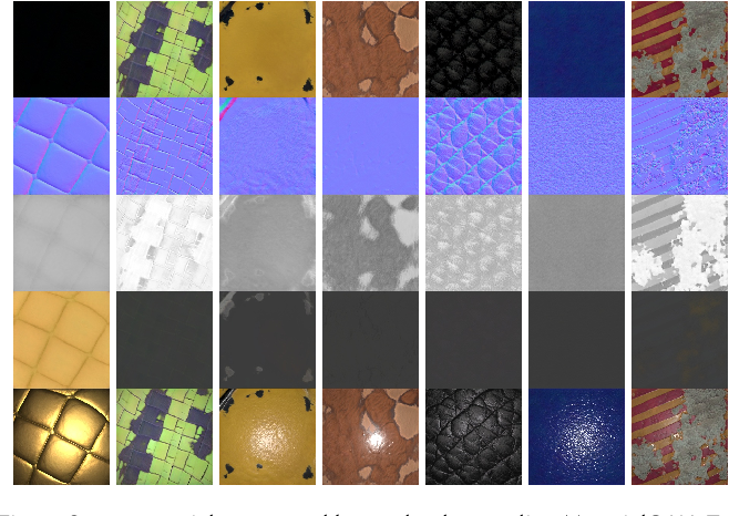 Figure 3 for MaterialGAN: Reflectance Capture using a Generative SVBRDF Model