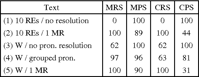 Figure 2 for Three New Methods for Evaluating Reference Resolution