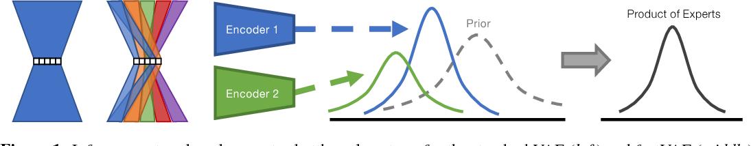 Figure 1 for Disentangled VAE Representations for Multi-Aspect and Missing Data