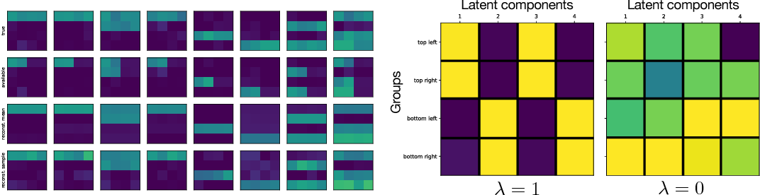 Figure 3 for Disentangled VAE Representations for Multi-Aspect and Missing Data