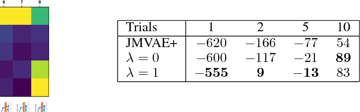 Figure 2 for Disentangled VAE Representations for Multi-Aspect and Missing Data