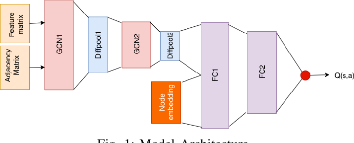 Figure 1 for Learning policies for Social network discovery with Reinforcement learning