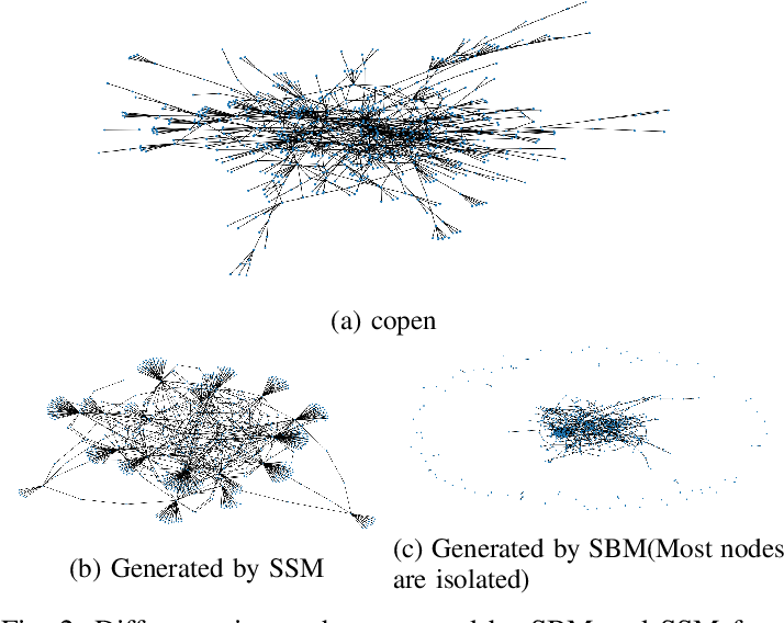 Figure 2 for Learning policies for Social network discovery with Reinforcement learning