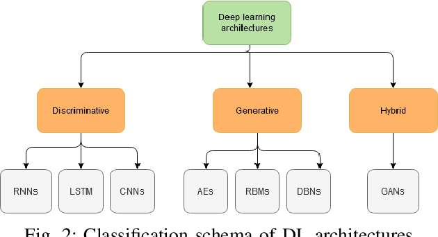 Figure 2 for Review: Deep Learning Methods for Cybersecurity and Intrusion Detection Systems