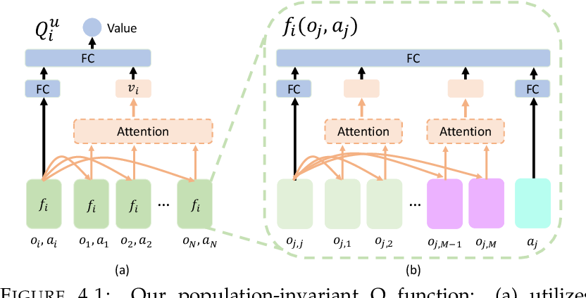 Figure 1 for Evolutionary Population Curriculum for Scaling Multi-Agent Reinforcement Learning
