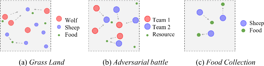 Figure 2 for Evolutionary Population Curriculum for Scaling Multi-Agent Reinforcement Learning