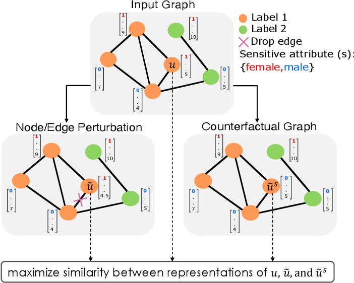 Figure 1 for Towards a Unified Framework for Fair and Stable Graph Representation Learning
