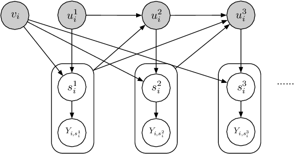 Figure 3 for Correcting the User Feedback-Loop Bias for Recommendation Systems