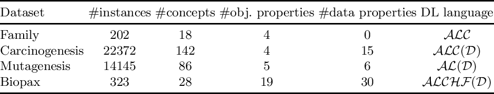 Figure 2 for DRILL-- Deep Reinforcement Learning for Refinement Operators in $\mathcal{ALC}$