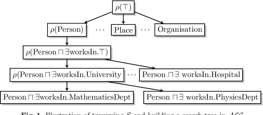 Figure 1 for DRILL-- Deep Reinforcement Learning for Refinement Operators in $\mathcal{ALC}$