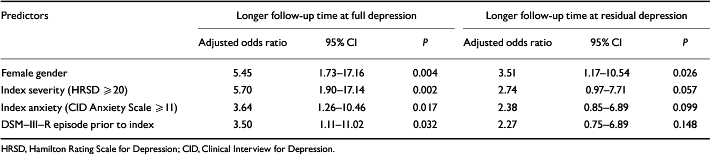 PDF] Longitudinal syndromal and sub-syndromal symptoms after