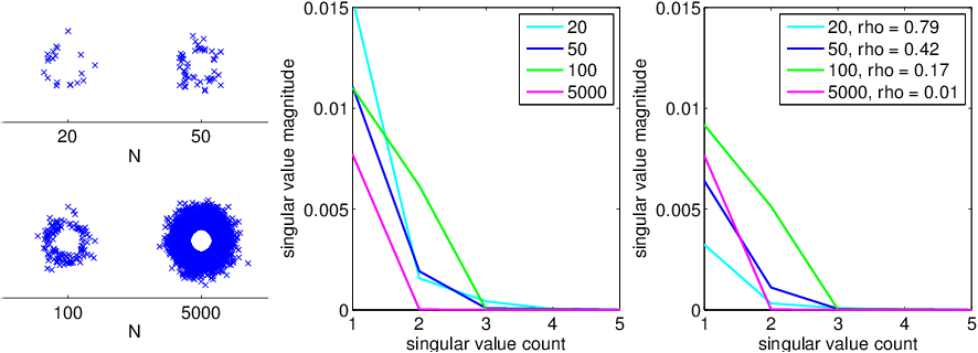 Figure 1 for Nonparametric Independence Testing for Small Sample Sizes