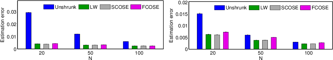 Figure 2 for Nonparametric Independence Testing for Small Sample Sizes