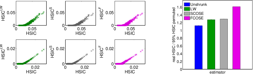 Figure 3 for Nonparametric Independence Testing for Small Sample Sizes