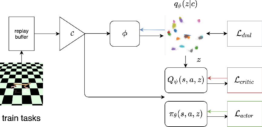Figure 1 for Efficient Fully-Offline Meta-Reinforcement Learning via Distance Metric Learning and Behavior Regularization