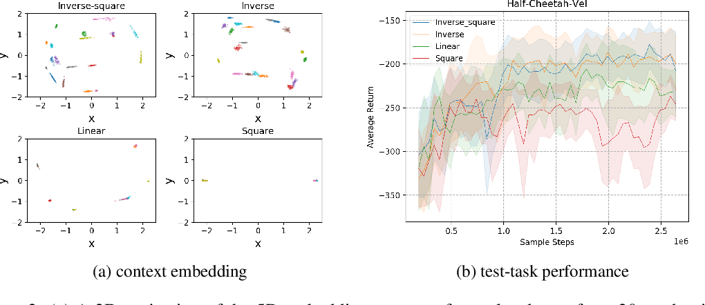 Figure 3 for Efficient Fully-Offline Meta-Reinforcement Learning via Distance Metric Learning and Behavior Regularization