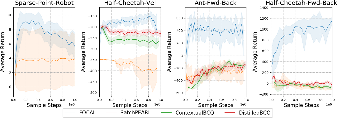 Figure 4 for Efficient Fully-Offline Meta-Reinforcement Learning via Distance Metric Learning and Behavior Regularization