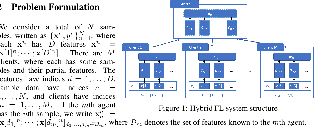 Figure 1 for Hybrid Federated Learning: Algorithms and Implementation