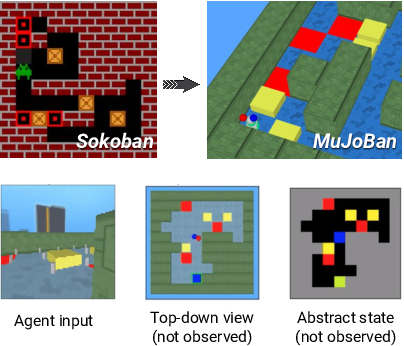 Figure 1 for Beyond Tabula-Rasa: a Modular Reinforcement Learning Approach for Physically Embedded 3D Sokoban