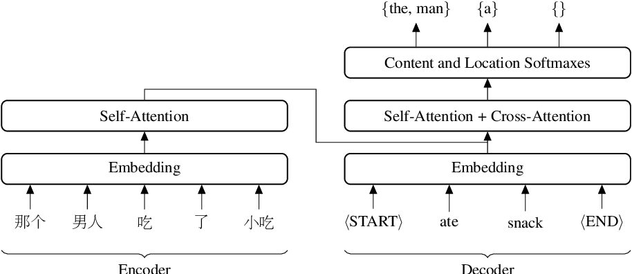 Figure 1 for An Empirical Study of Generation Order for Machine Translation