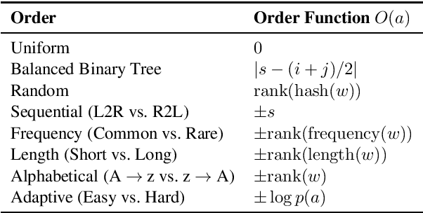 Figure 2 for An Empirical Study of Generation Order for Machine Translation