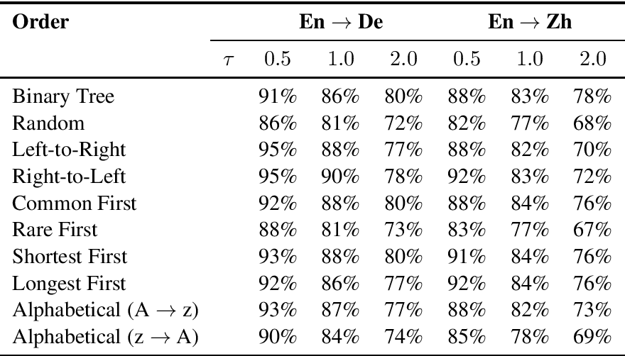 Figure 4 for An Empirical Study of Generation Order for Machine Translation