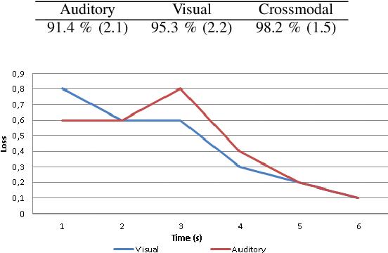 Figure 2 for Expectation Learning for Adaptive Crossmodal Stimuli Association