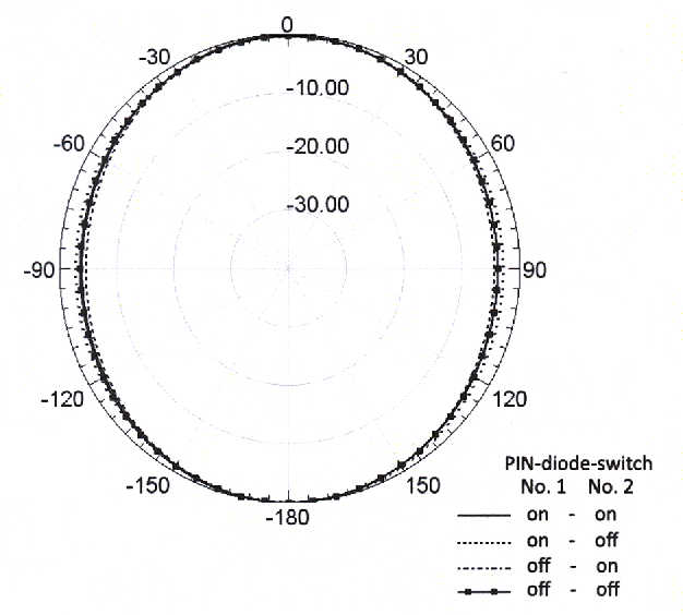 Uwb Antenna With Frequency Diversity Characteristics Using Pin Diode