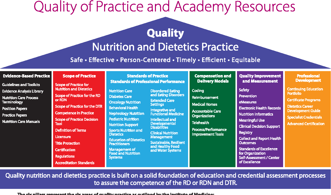 Figure 6 from Using Academy Standards of Excellence in Nutrition and
