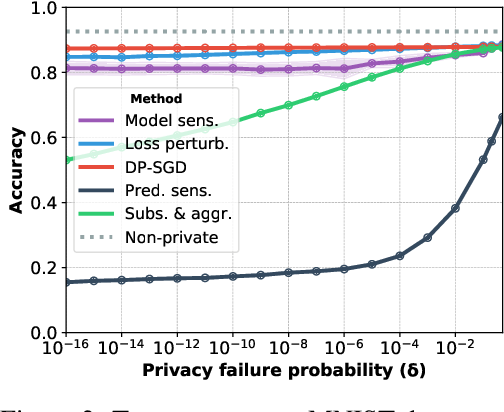 Figure 4 for The Trade-Offs of Private Prediction